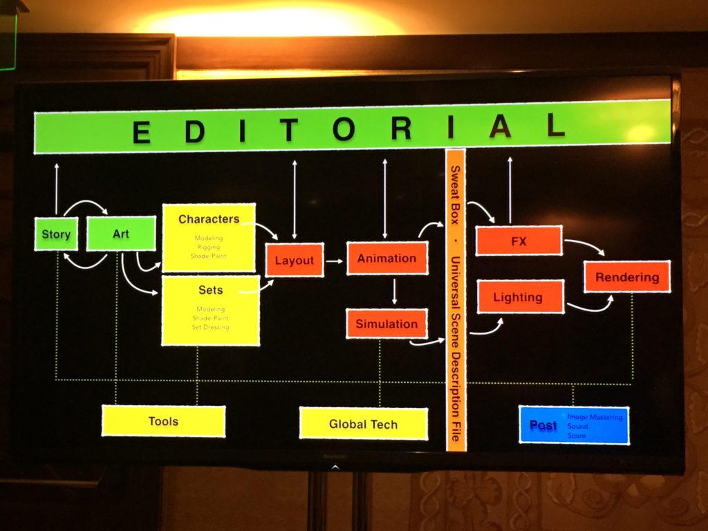 """Ideal"" flow chart for Pixar"