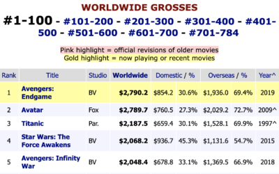 """Avengers: Endgame"" Climbs to Top Spot in Worldwide Box Office"