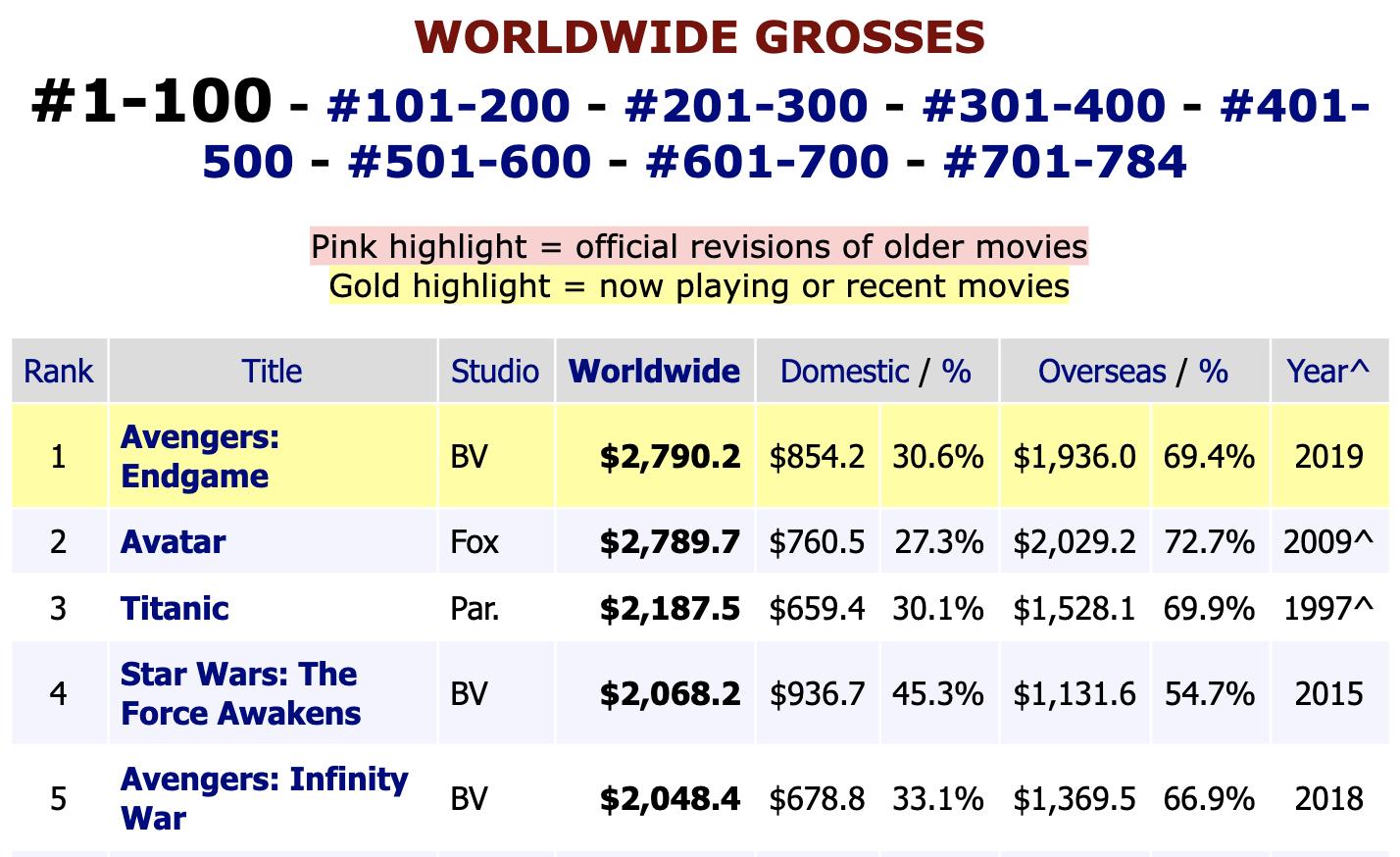 Box Office Endgame