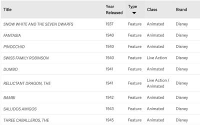 D23 Unveils Sortable Disney+ Launch Day Content List